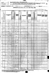 1880 Census - Macon County, Tennessee