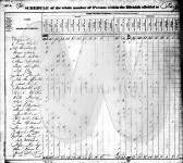 1830 Census - Jackson County, Alabama
